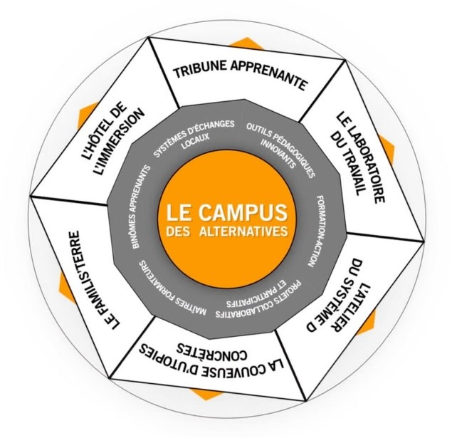 Campus des alternatives